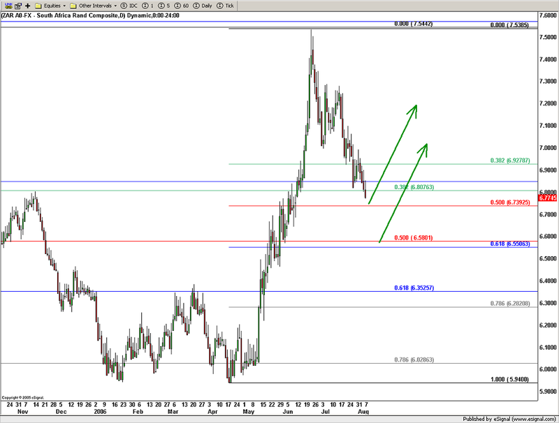 Special report on the USDZAR on 7 August 2006